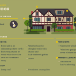 Iconic Home Designs Styles